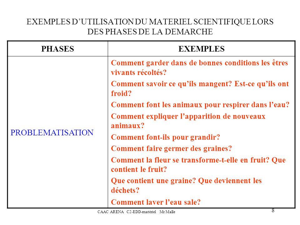 CAAC ARENA C2-EDD-matériel Mr Malle 9 EXEMPLES DUTILISATION DU MATERIEL SCIENTIFIQUE LORS DES PHASES DE LA DEMARCHE PHASESEXEMPLES STRATEGIE DE RECHERCHE Formuler des idées sur les besoins notamment alimentaires, sur la respiration, sur les conditions de germination et imaginer un projet dexpérimentation.