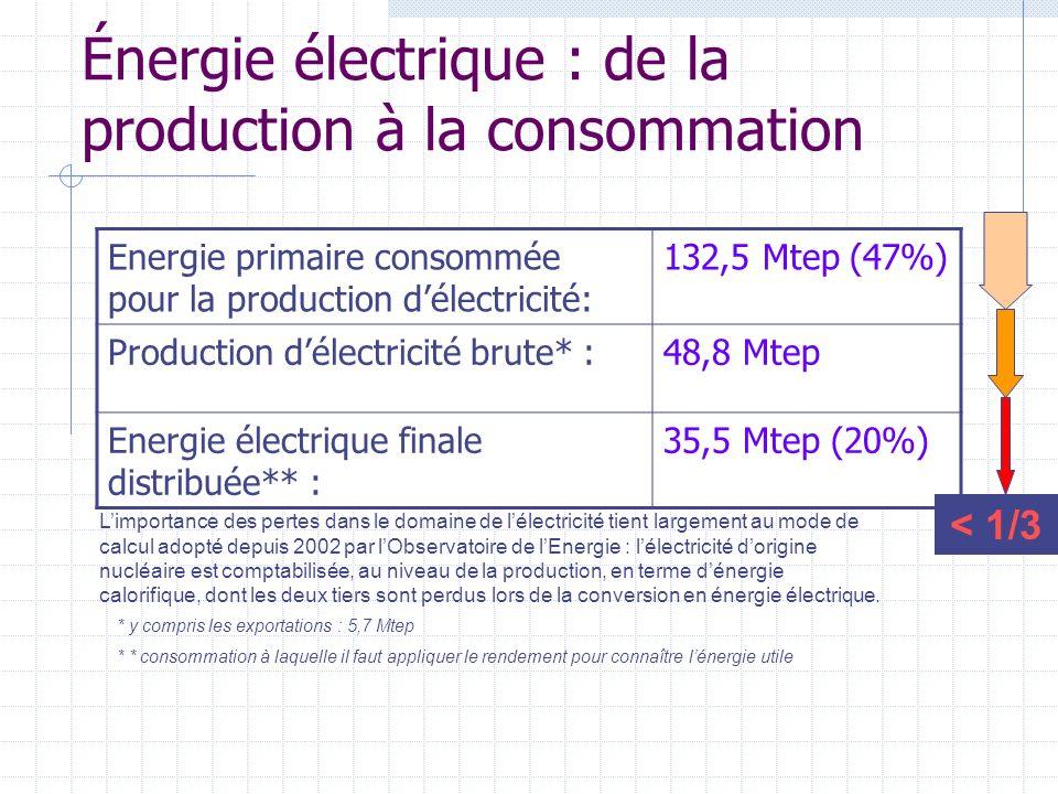 Énergie électrique : de la production à la consommation Energie primaire consommée pour la production délectricité: 132,5 Mtep (47%) Production délect