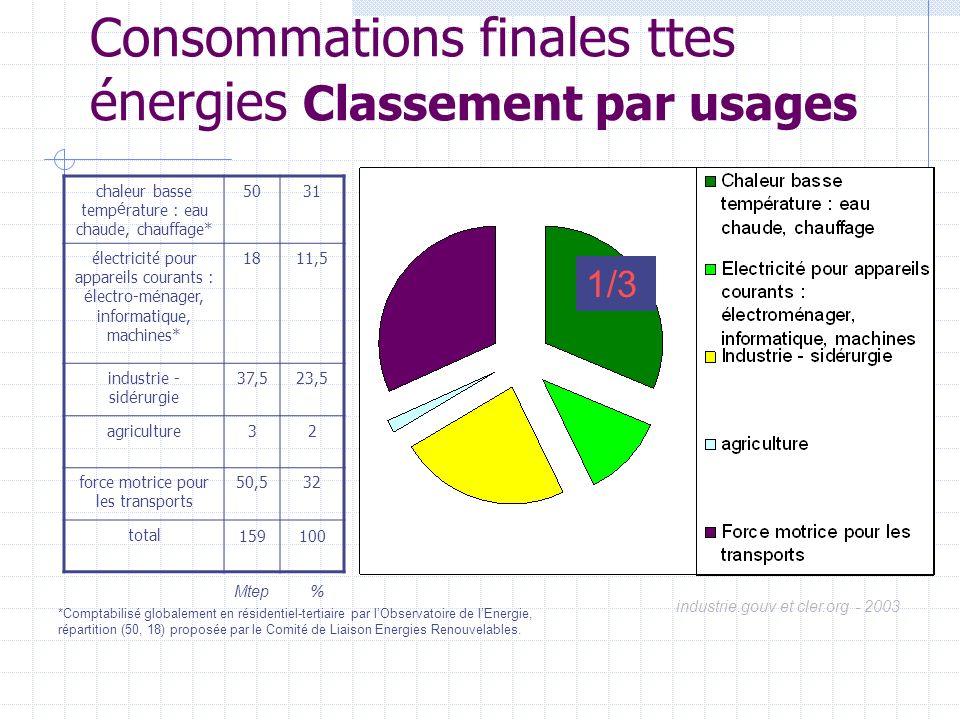 Consommations finales ttes énergies Classement par usages chaleur basse temp é rature : eau chaude, chauffage* 5031 électricité pour appareils courant