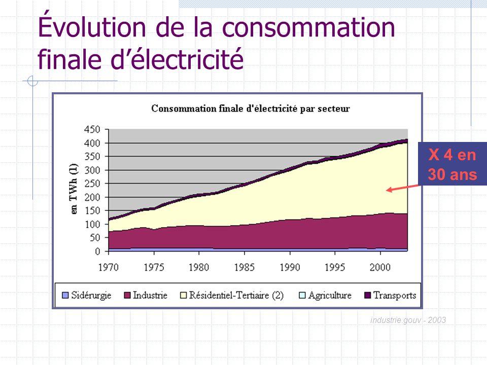 Évolution de la consommation finale délectricité industrie.gouv - 2003 X 4 en 30 ans