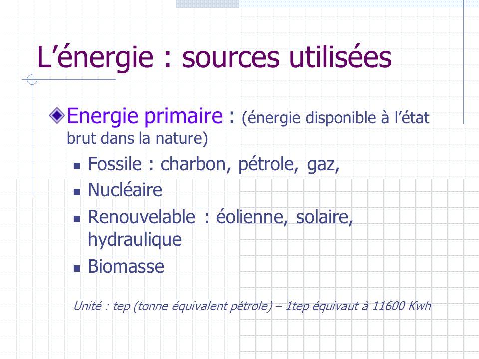 Lénergie : sources utilisées Energie primaire : (énergie disponible à létat brut dans la nature) Fossile : charbon, pétrole, gaz, Nucléaire Renouvelab