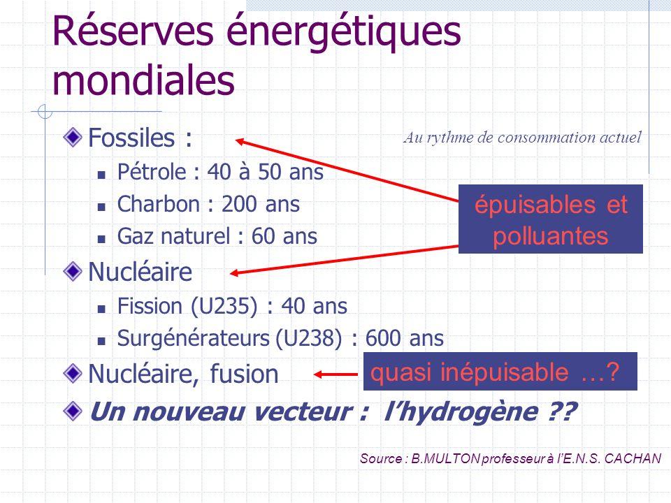 En France, de lénergie primaire à lénergie utile Énergie primaire Énergie finale Énergie utile Pertes production transport Pertes utilisation 280 Mtep 175 Mtep Chiffres observatoire de lénergie 2003 industrie.gouv.fr 122 Mtep rendement 70 %