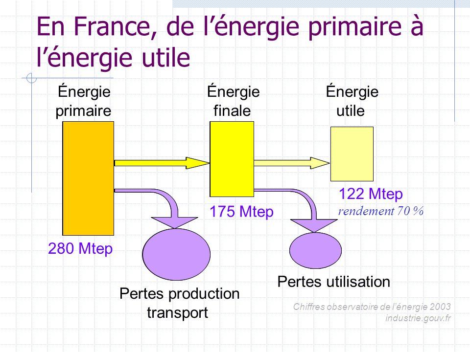 Energies primaires consommées (toutes énergies) charbon13,5 pétrole94,6 gaz39,2 électricité nucléaire 115 énergies* renouvelables 18,2 total280,4 Mtep *solaire, hydraulique, éolienne, biomasse Industrie.gouv - 2003