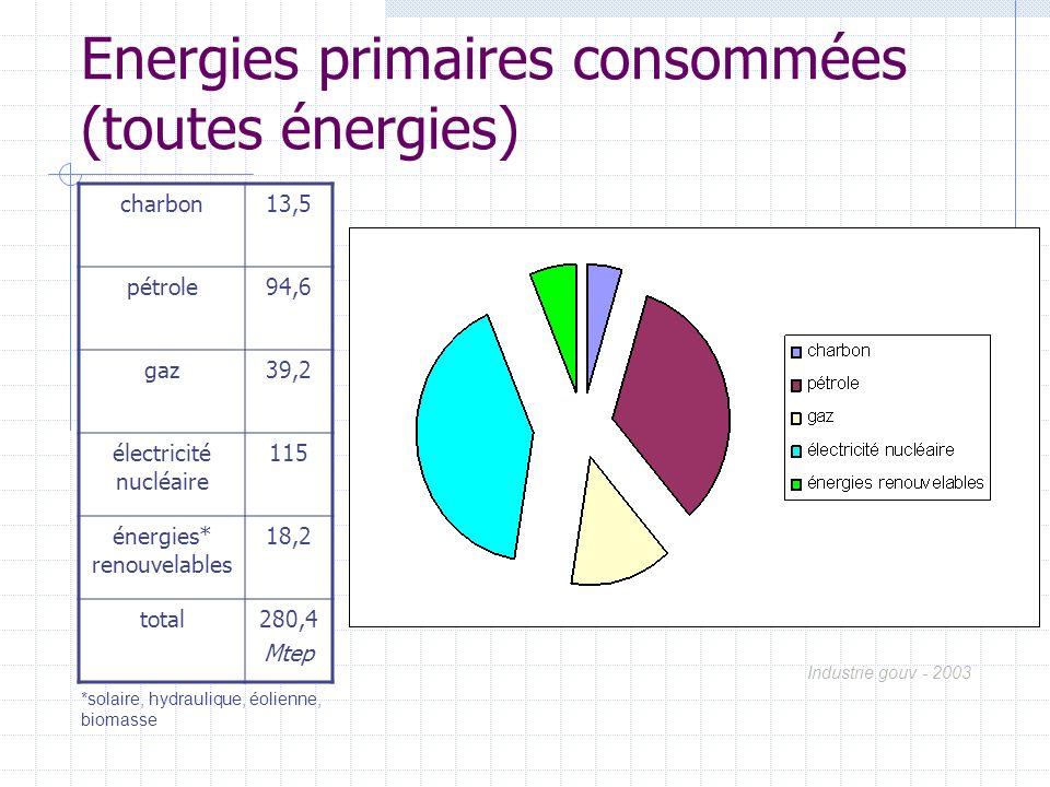 Energies primaires consommées (toutes énergies) charbon13,5 pétrole94,6 gaz39,2 électricité nucléaire 115 énergies* renouvelables 18,2 total280,4 Mtep