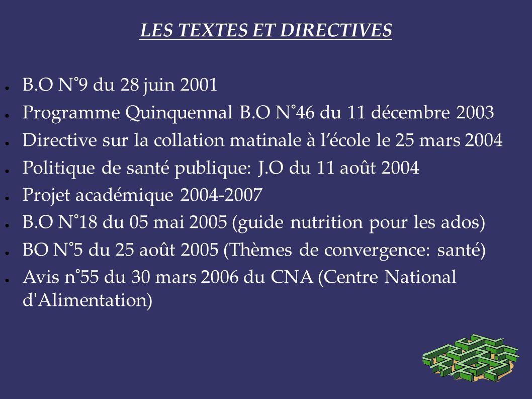 LES TEXTES ET DIRECTIVES B.O N°9 du 28 juin 2001 Programme Quinquennal B.O N°46 du 11 décembre 2003 Directive sur la collation matinale à lécole le 25