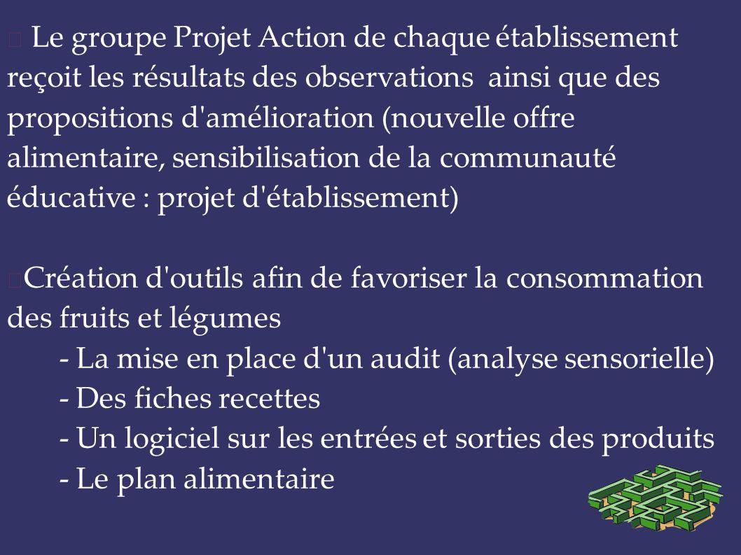Le groupe Projet Action de chaque établissement reçoit les résultats des observations ainsi que des propositions d'amélioration (nouvelle offre alimen