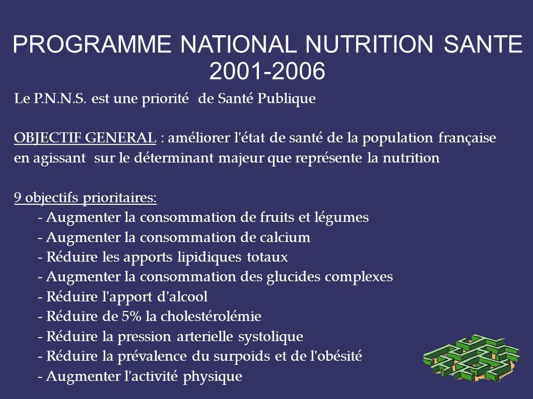 PROGRAMME NATIONAL NUTRITION SANTE 2001-2006 Le P.N.N.S. est une priorité de Santé Publique OBJECTIF GENERAL : améliorer l'état de santé de la populat