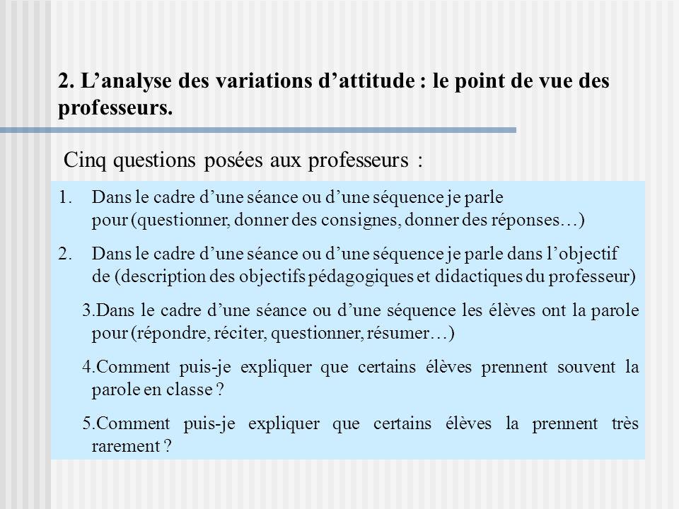 2.Lanalyse des variations dattitude : le point de vue des professeurs.
