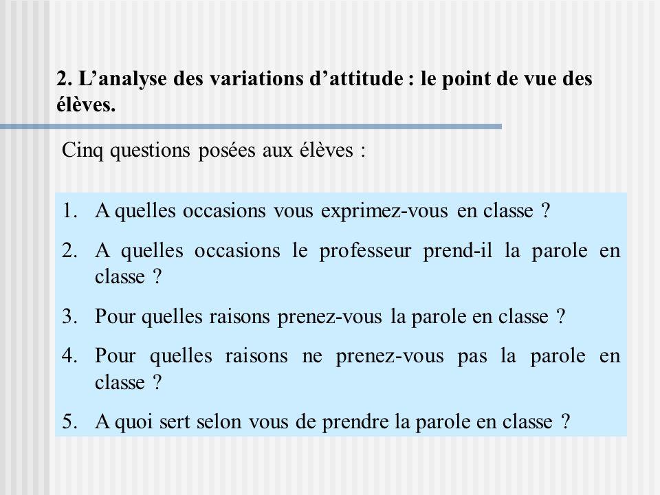 2.Lanalyse des variations dattitude : le point de vue des élèves.