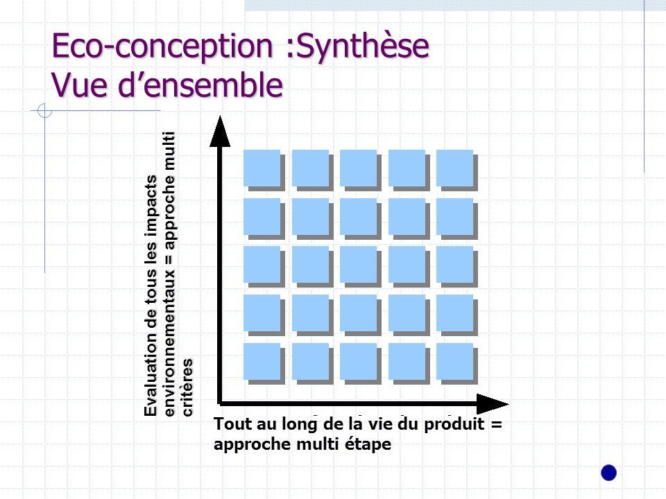 Eco-conception :Synthèse Vue densemble Tout au long de la vie du produit = approche multi étape Evaluation de tous les impacts environnementaux = appr