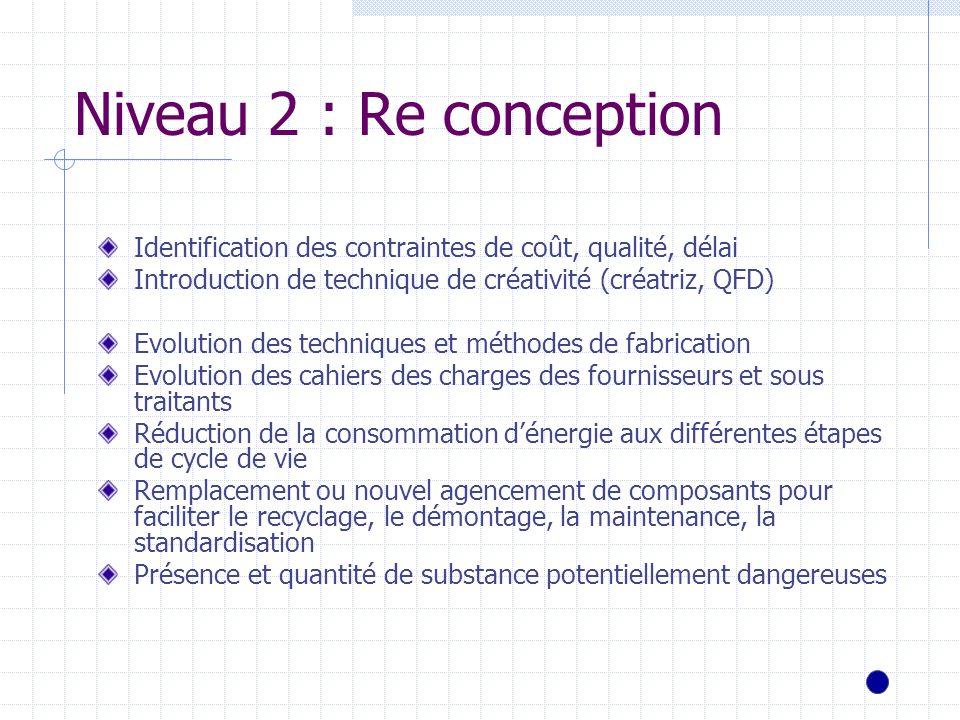 Niveau 2 : Re conception Identification des contraintes de coût, qualité, délai Introduction de technique de créativité (créatriz, QFD) Evolution des