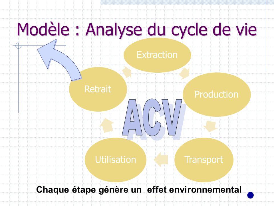 Extraction ProductionTransportUtilisationRetrait Modèle : Analyse du cycle de vie Chaque étape génère un effet environnemental