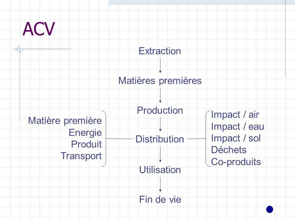 ACV Fin de vie Utilisation Distribution Production Matières premières Extraction Impact / air Impact / eau Impact / sol Déchets Co-produits Matière pr