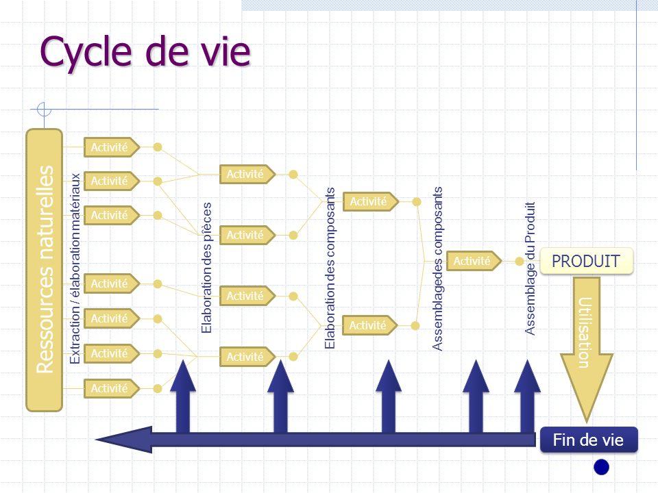 Cycle de vie Activité Ressources naturelles Activité PRODUIT Utilisation Fin de vie Extraction / élaboration matériaux Elaboration des pîèces Elaborat