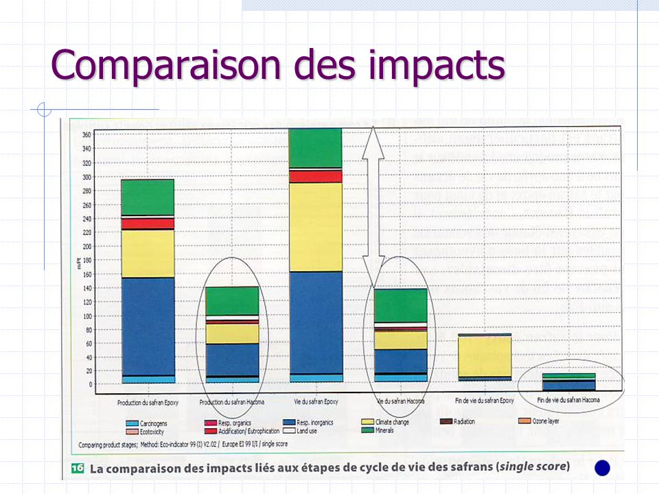 Comparaison des impacts