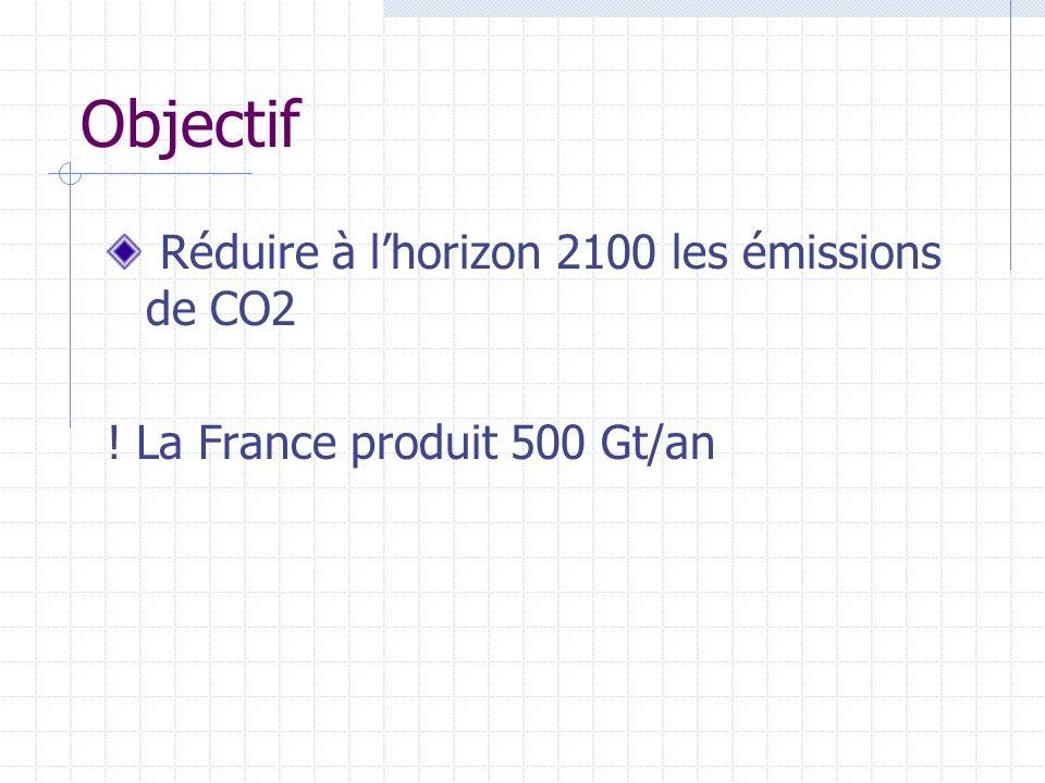 Objectif Réduire à lhorizon 2100 les émissions de CO2 ! La France produit 500 Gt/an