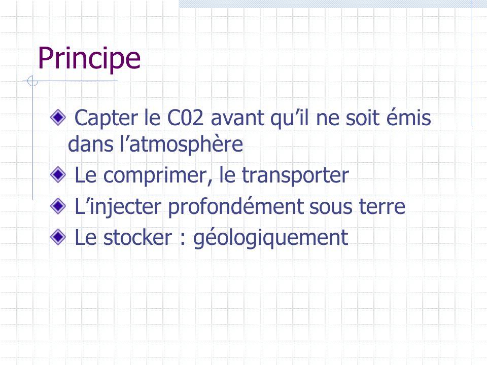 Principe Capter le C02 avant quil ne soit émis dans latmosphère Le comprimer, le transporter Linjecter profondément sous terre Le stocker : géologique