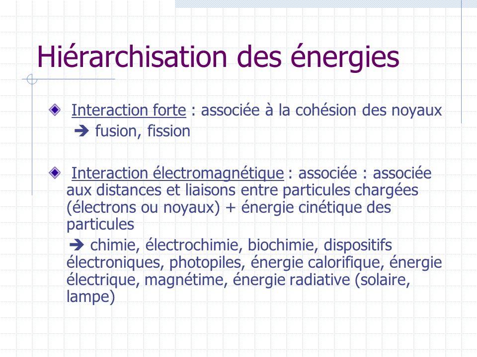 Hiérarchisation des énergies Interaction forte : associée à la cohésion des noyaux fusion, fission Interaction électromagnétique : associée : associée aux distances et liaisons entre particules chargées (électrons ou noyaux) + énergie cinétique des particules chimie, électrochimie, biochimie, dispositifs électroniques, photopiles, énergie calorifique, énergie électrique, magnétime, énergie radiative (solaire, lampe)