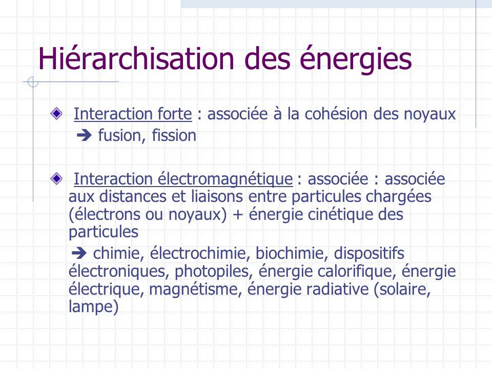 Hiérarchisation des énergies Interaction forte : associée à la cohésion des noyaux fusion, fission Interaction électromagnétique : associée : associée aux distances et liaisons entre particules chargées (électrons ou noyaux) + énergie cinétique des particules chimie, électrochimie, biochimie, dispositifs électroniques, photopiles, énergie calorifique, énergie électrique, magnétisme, énergie radiative (solaire, lampe)