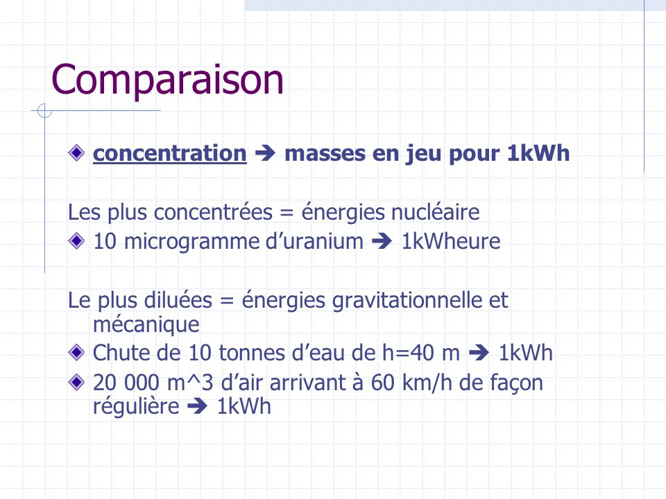 Comparaison concentration masses en jeu pour 1kWh Les plus concentrées = énergies nucléaire 10 microgramme duranium 1kWheure Le plus diluées = énergies gravitationnelle et mécanique Chute de 10 tonnes deau de h=40 m 1kWh 20 000 m^3 dair arrivant à 60 km/h de façon régulière 1kWh