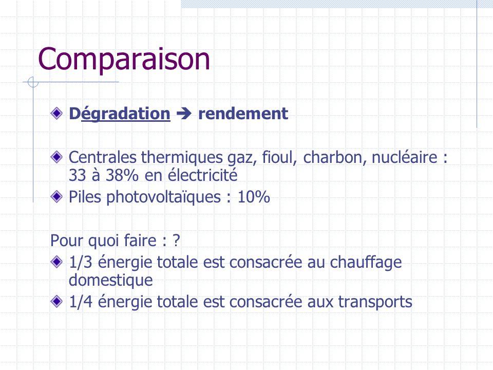 Comparaison Dégradation rendement Centrales thermiques gaz, fioul, charbon, nucléaire : 33 à 38% en électricité Piles photovoltaïques : 10% Pour quoi faire : .