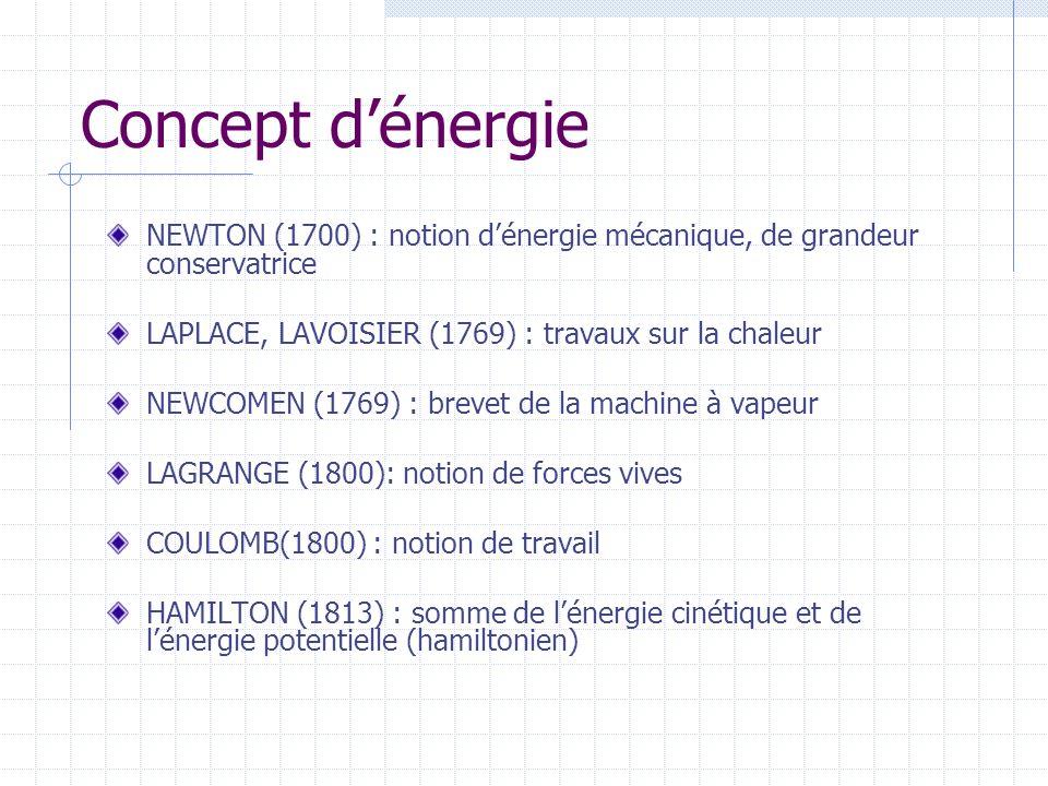 Concept dénergie NEWTON (1700) : notion dénergie mécanique, de grandeur conservatrice LAPLACE, LAVOISIER (1769) : travaux sur la chaleur NEWCOMEN (1769) : brevet de la machine à vapeur LAGRANGE (1800): notion de forces vives COULOMB(1800) : notion de travail HAMILTON (1813) : somme de lénergie cinétique et de lénergie potentielle (hamiltonien)