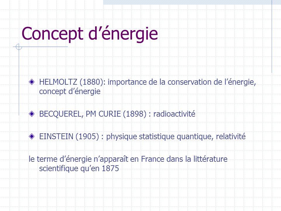 Concept dénergie HELMOLTZ (1880): importance de la conservation de lénergie, concept dénergie BECQUEREL, PM CURIE (1898) : radioactivité EINSTEIN (1905) : physique statistique quantique, relativité le terme dénergie napparaît en France dans la littérature scientifique quen 1875