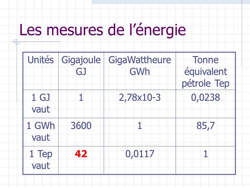 Les mesures de lénergie UnitésGigajoule GJ GigaWattheure GWh Tonne équivalent pétrole Tep 1 GJ vaut 12,78x10-30,0238 1 GWh vaut 3600185,7 1 Tep vaut 420,01171