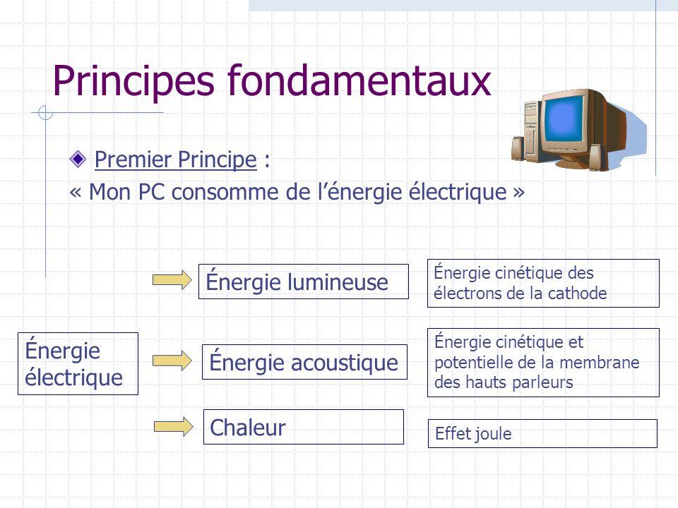 Principes fondamentaux Premier Principe : « Mon PC consomme de lénergie électrique » Énergie électrique Énergie lumineuse Énergie acoustique Chaleur Énergie cinétique des électrons de la cathode Énergie cinétique et potentielle de la membrane des hauts parleurs Effet joule