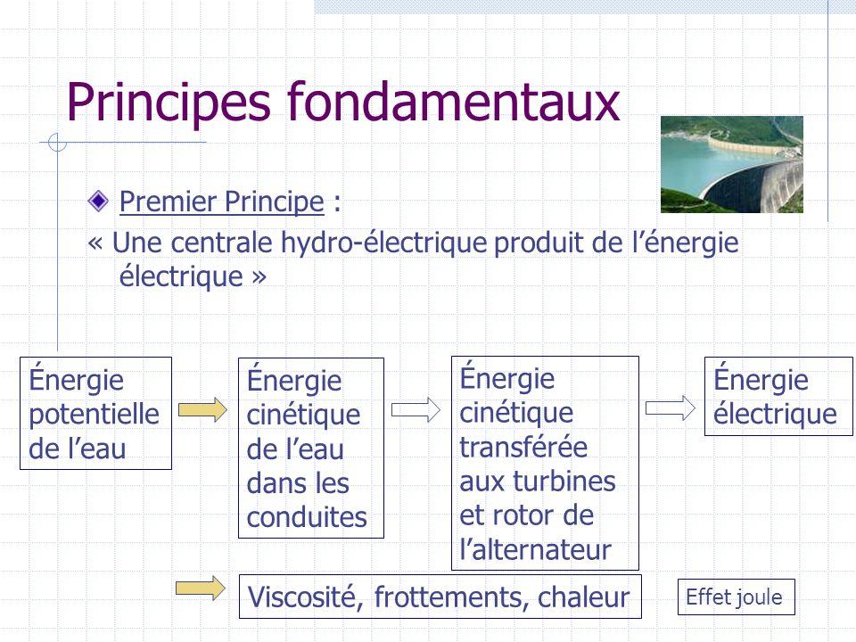 Principes fondamentaux Premier Principe : « Une voiture consomme de lénergie .