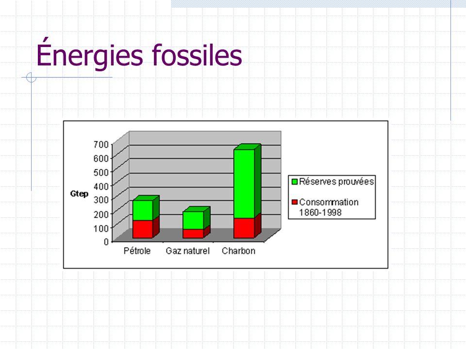 Réserves Réserves = 900 milliards de tonnes Au rythme actuel dexploitation = 150 ans de réserves A linverse du pétrole, le charbon est présent dans le sous sol de nombreux pays.