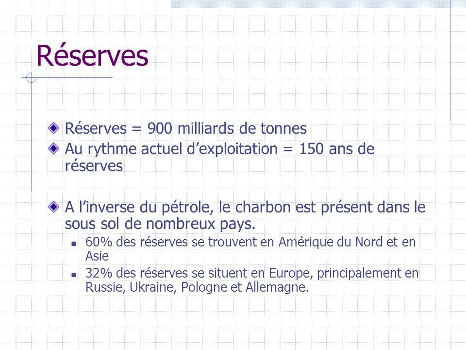 Réserves Réserves = 900 milliards de tonnes Au rythme actuel dexploitation = 150 ans de réserves A linverse du pétrole, le charbon est présent dans le