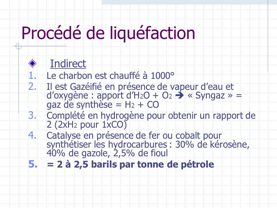 Procédé de liquéfaction Indirect 1. Le charbon est chauffé à 1000° 2. Il est Gazéifié en présence de vapeur deau et doxygène : apport dH 2 O + O 2 « S