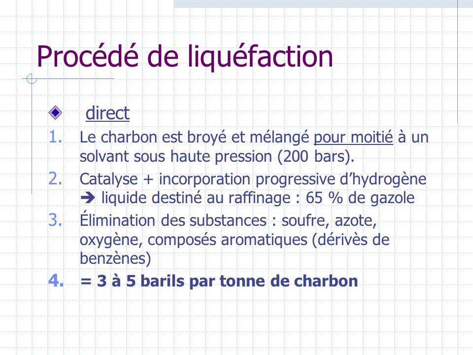 Procédé de liquéfaction direct 1. Le charbon est broyé et mélangé pour moitié à un solvant sous haute pression (200 bars). 2. Catalyse + incorporation