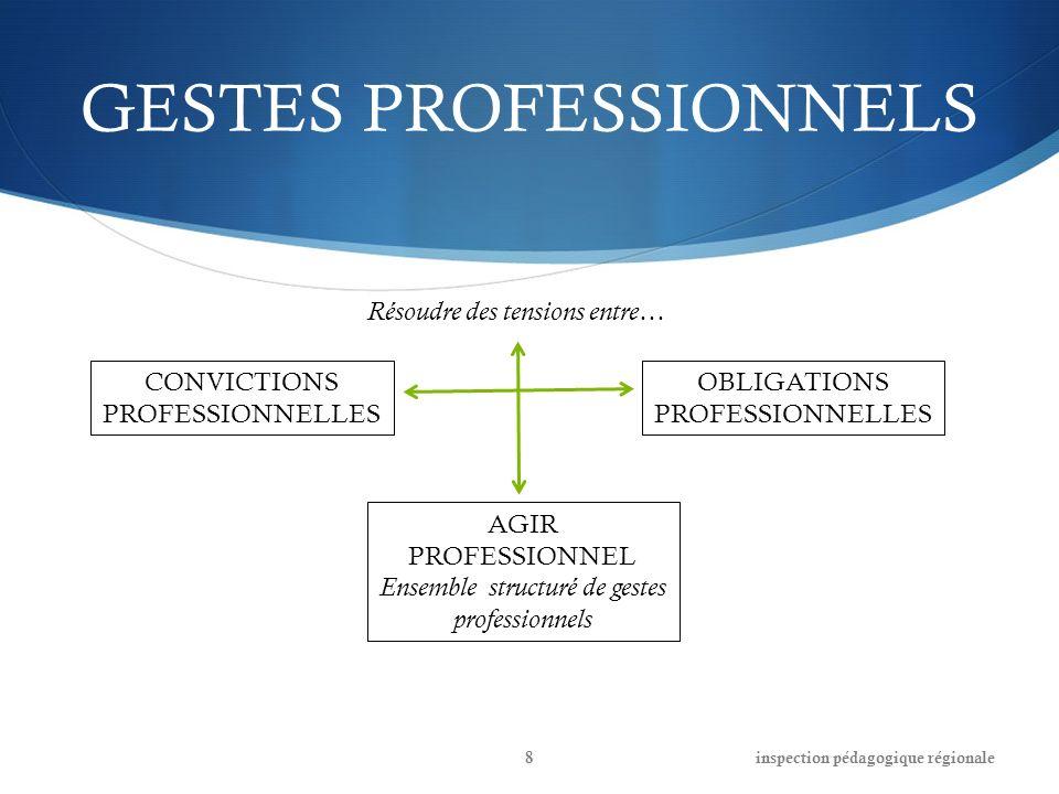 GESTES PROFESSIONNELS CONVICTIONS PROFESSIONNELLES OBLIGATIONS PROFESSIONNELLES AGIR PROFESSIONNEL Ensemble structuré de gestes professionnels Résoudr