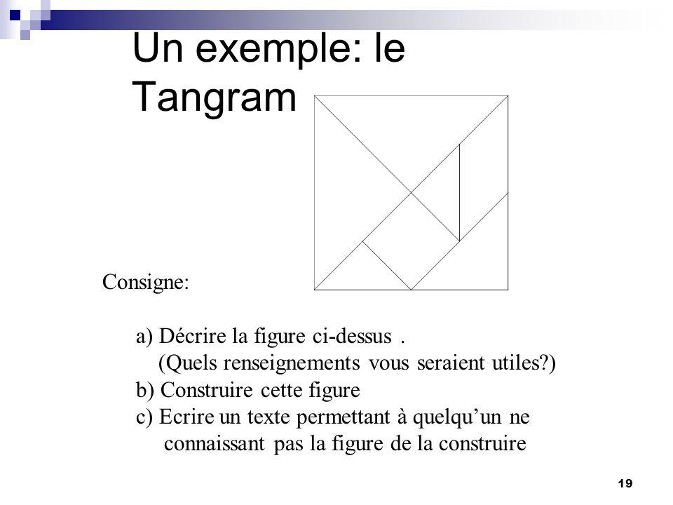 19 Un exemple: le Tangram Consigne: a) Décrire la figure ci-dessus. (Quels renseignements vous seraient utiles?) b) Construire cette figure c) Ecrire