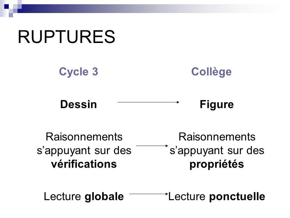 RUPTURES Cycle 3 Dessin Raisonnements sappuyant sur des vérifications Lecture globale Collège Figure Raisonnements sappuyant sur des propriétés Lectur