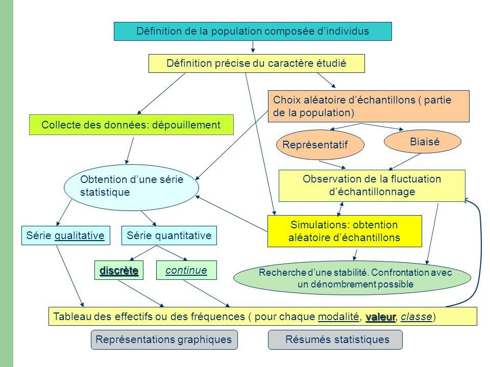 Définition de la population composée dindividus Définition précise du caractère étudié Collecte des données: dépouillement Choix aléatoire déchantillo