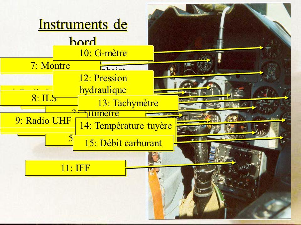 Instruments de bord Tableau de bord dAlphajet 1: Horizon artificiel 2: Conservateur de cap 3: Altimètre 4: Badin/Machmètre 5: Variomètre 6: Horizon se