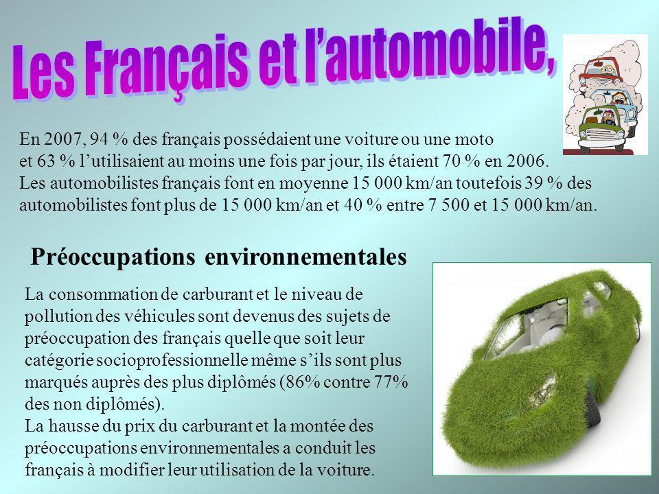 En 2007, 94 % des français possédaient une voiture ou une moto et 63 % lutilisaient au moins une fois par jour, ils étaient 70 % en 2006. Les automobi