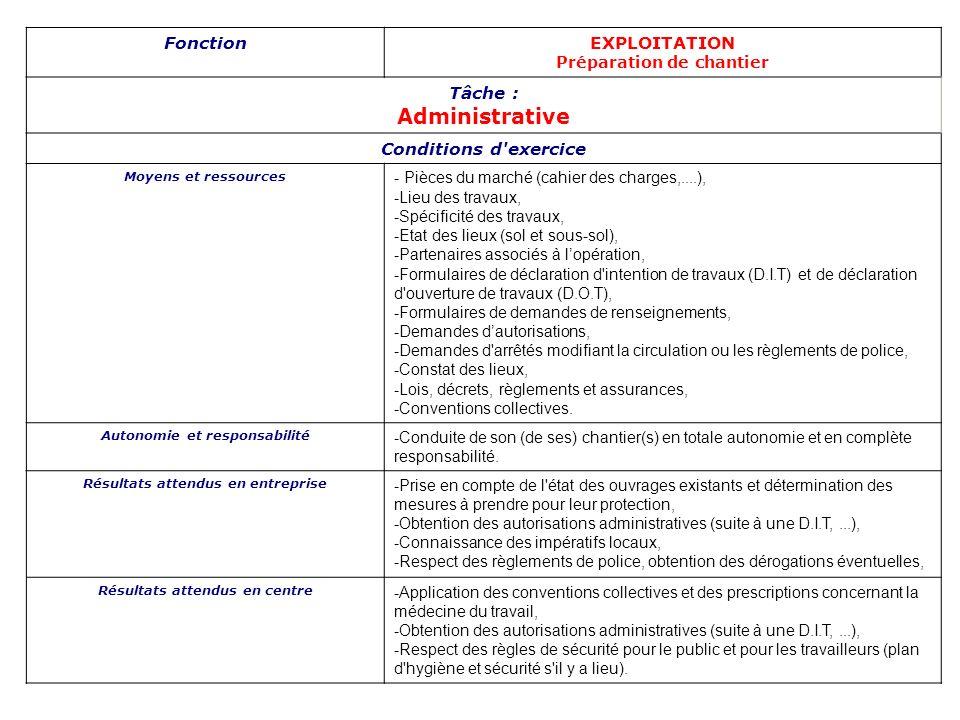 FonctionEXPLOITATION Préparation de chantier Tâche : Administrative Conditions d'exercice Moyens et ressources - Pièces du marché (cahier des charges,