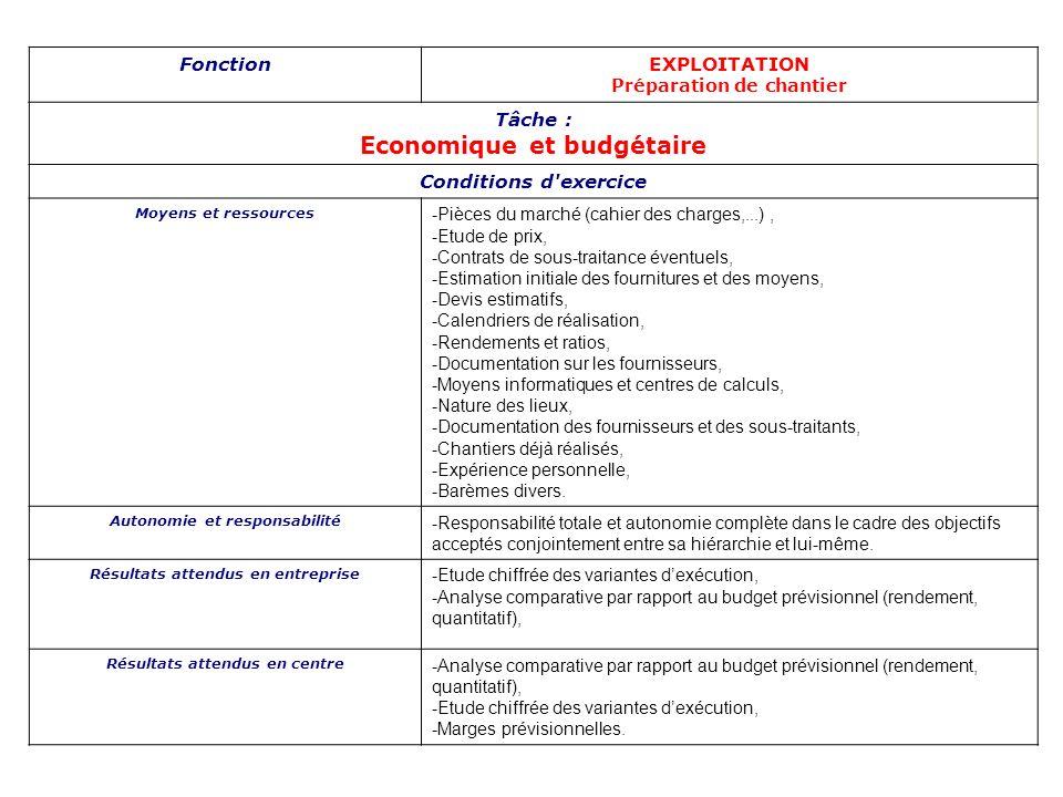 FonctionEXPLOITATION Préparation de chantier Tâche : Economique et budgétaire Conditions d'exercice Moyens et ressources -Pièces du marché (cahier des
