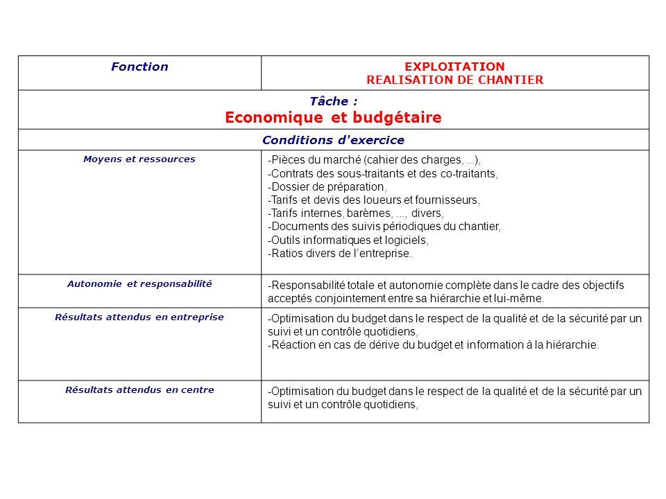 FonctionEXPLOITATION REALISATION DE CHANTIER Tâche : Economique et budgétaire Conditions d'exercice Moyens et ressources -Pièces du marché (cahier des