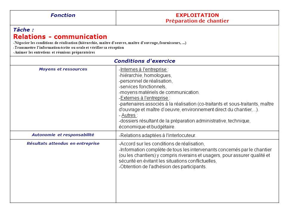 FonctionEXPLOITATION REALISATION DE CHANTIER Tâche : Technique -Installer et implanter son chantier -Démarrer le chantier et assurer son bon déroulement -Assurer la réception du chantier Conditions d exercice Moyens et ressources -Pièces du marché, -Dossier de préparation, -Règles de l art (fascicules,...), code de la route et des transports, -Prescriptions techniques du client, -P.A.Q (Plan d Assurance Qualité), -P.H.S (Plan d Hygiène et Sécurité), -Données sur lenvironnement, données topographiques, -Moyens en personnel, en matériel, en matériaux, -Sous-traitants et co-traitants, -Laboratoire,bureau de contrôle, moyen dautocontrôle -Compte rendus d essais (analyse de matériaux,...) Autonomie et responsabilité -Responsabilité totale et autonomie complète dans le cadre des objectifs acceptés conjointement entre sa hiérarchie et lui-même, -Responsabilités engagées suite à des malfaçons, ou non-respect de prescriptions,...