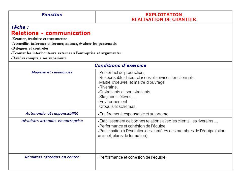 FonctionEXPLOITATION REALISATION DE CHANTIER Tâche : Relations - communication -Ecouter, traduire et transmettre -Accueillir, informer et former, anim