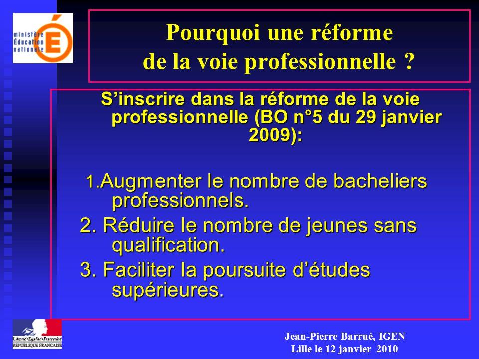 Pourquoi une réforme de la voie professionnelle ? Sinscrire dans la réforme de la voie professionnelle (BO n°5 du 29 janvier 2009): 1. Augmenter le no