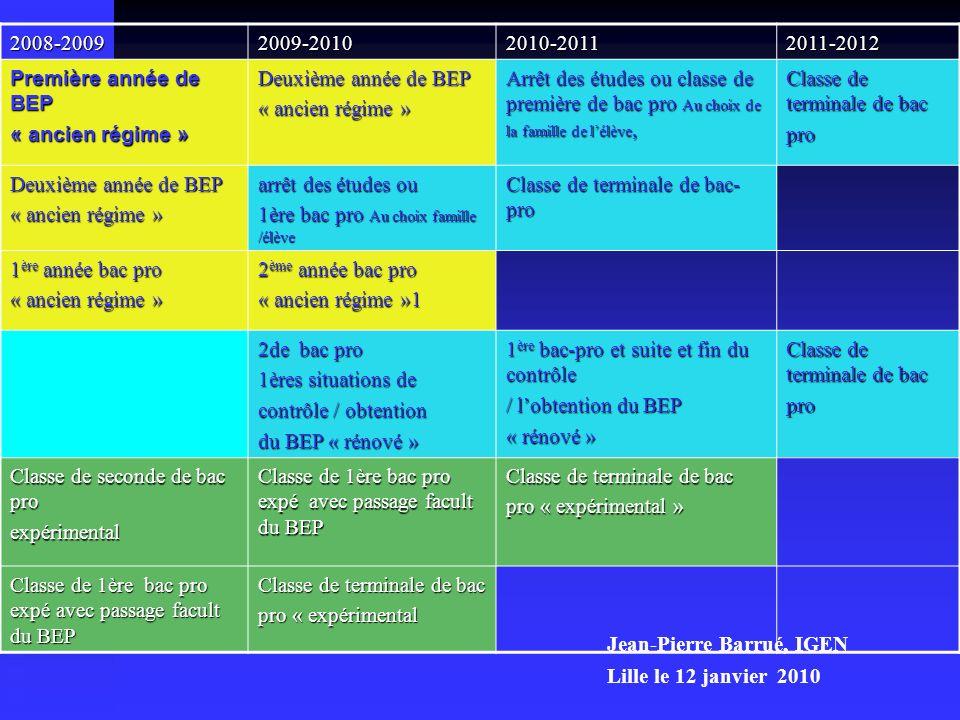 2008-20092009-20102010-20112011-2012 Première année de BEP « ancien régime » Deuxième année de BEP « ancien régime » Arrêt des études ou classe de pre