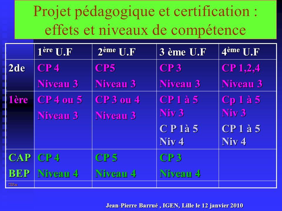 Projet pédagogique et certification : effets et niveaux de compétence 1 ère U.F 2 ème U.F 2 ème U.F 3 ème U.F 4 ème U.F 2de CP 4 Niveau 3 CP5 CP 3 Niv