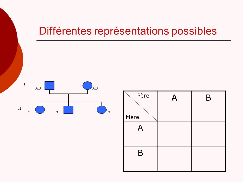 Différentes représentations possibles I AB II ??? Père Mère AB A B