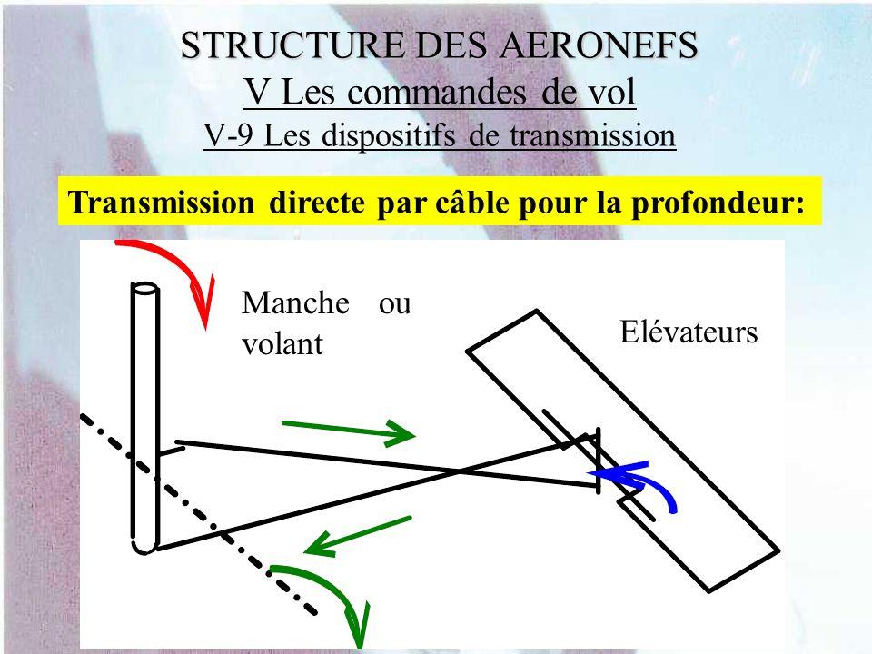 STRUCTURE DES AERONEFS STRUCTURE DES AERONEFS V Les commandes de vol V-9 Les dispositifs de transmission Transmission directe par câble pour la profon
